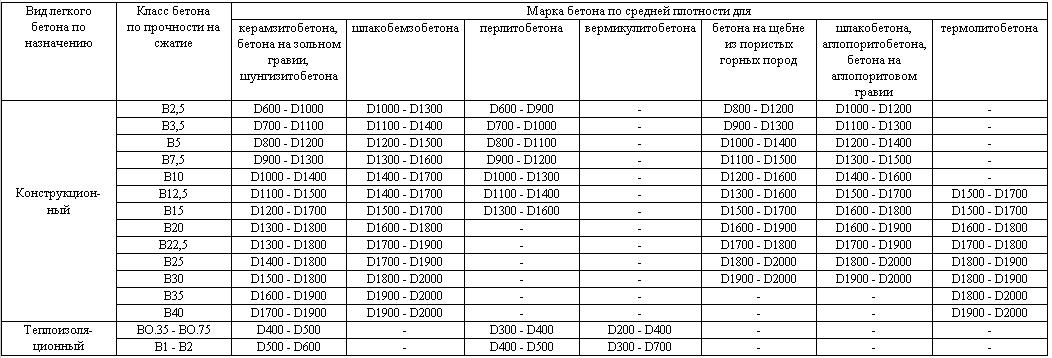 Плотность бетонной смеси в7 5 цементный раствор состав и пропорции